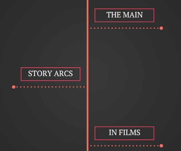 The Main Story Arcs in Films